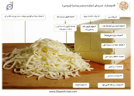 فلوچارت تولید پنیر پروسس (پیتزا)